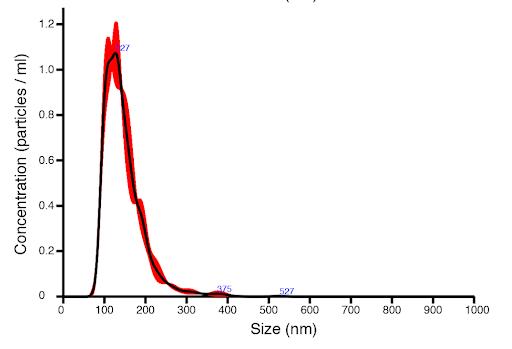 Nano Tracking Analysis of Kimera exosomes