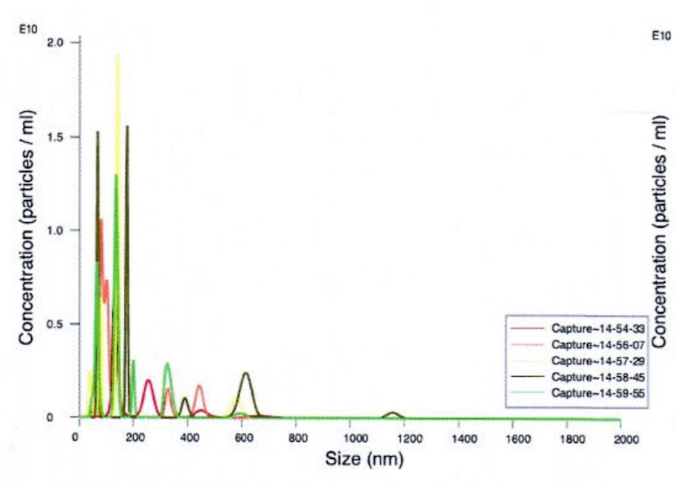 Nano Tracking Analysis of 'MSC exosomes'